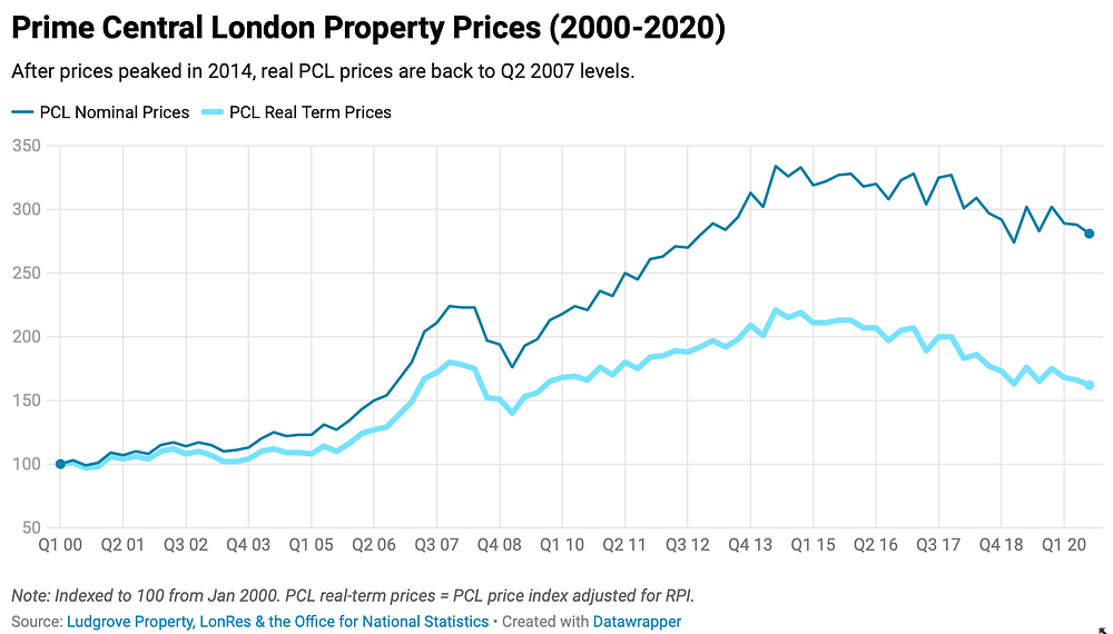 Prime London Property Prices 2000-2020