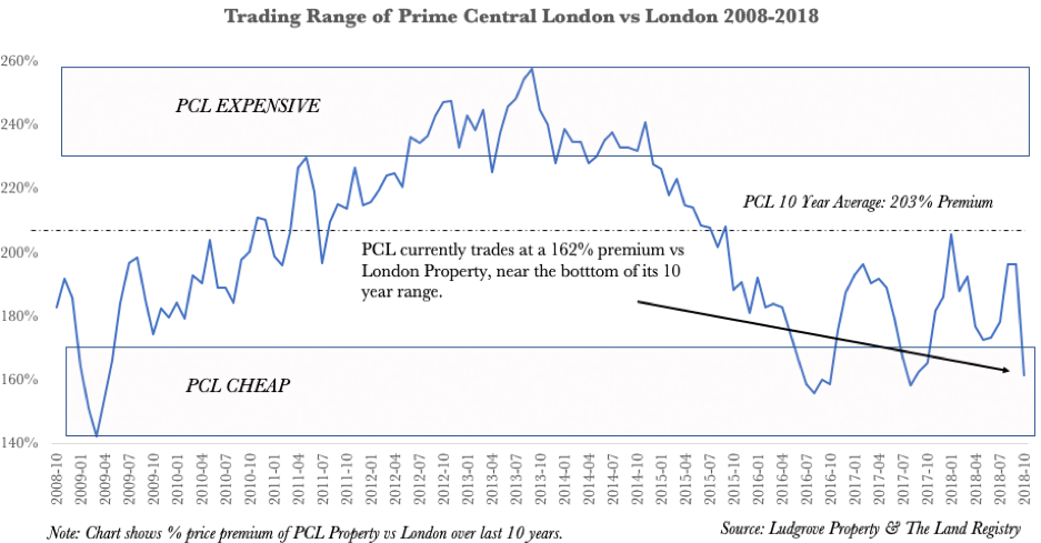 Prime London Valuation Against London