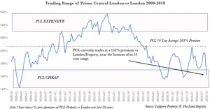 Prime London Valuation Against London
