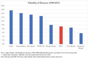 Prime Central London Volatility. London Property Finder