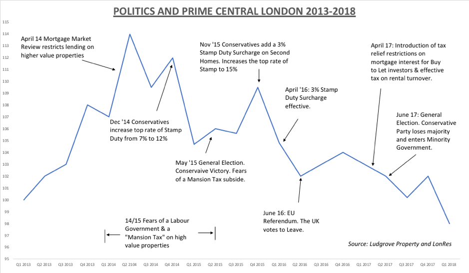 Politics & Prime Central London