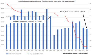 London Property Transactions and Stamp Duty Rates 1996-2018