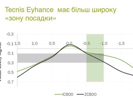 ІОЛ Eyhance: оновлені клінічні дані від Bogdan Galan @WESCRS2020