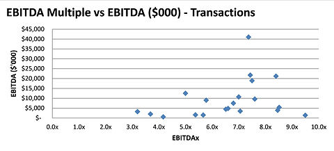 SME EBITDA vs Multiple Transactions.jpg
