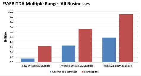SME Multiple Range All Businesses.jpg