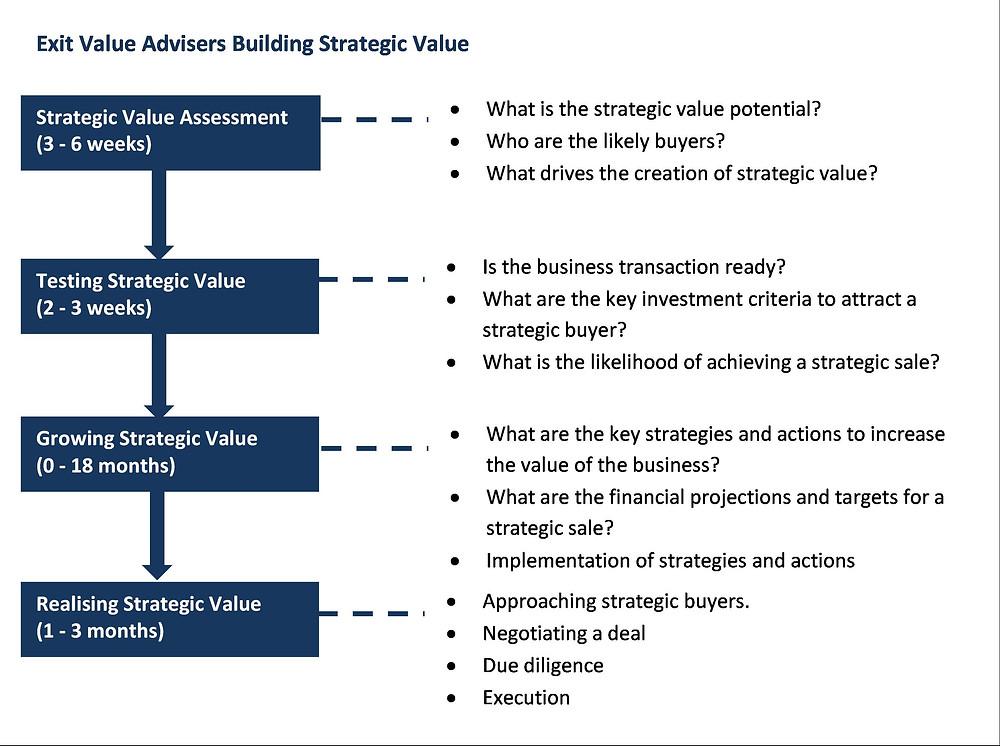 strategic value process