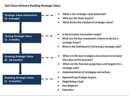 Strategic Value Process