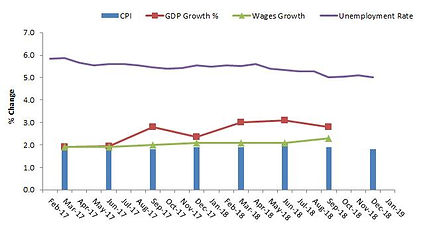 Economic stats