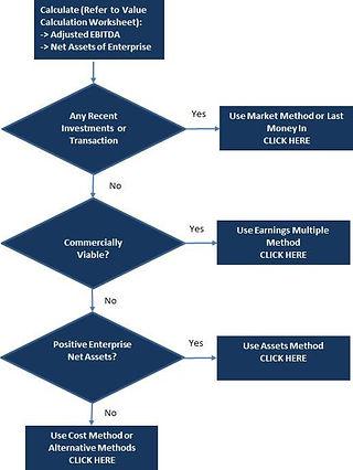 Basic Business Valuation Methods