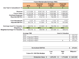 business valuation calcultion