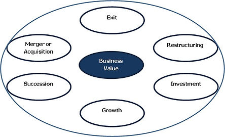 Reasons for independent busines valuations