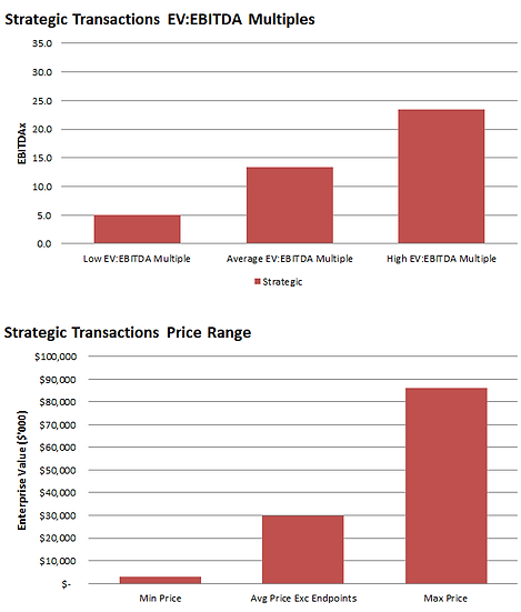 Strategic EBITDA Multiples