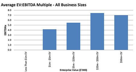 SME Average Multiple All Businesses.jpg