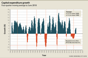 Gross Capital Expenditure Growth