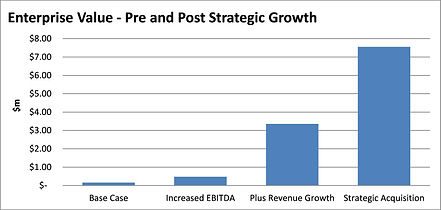 Strategic Growth Chart.jpg