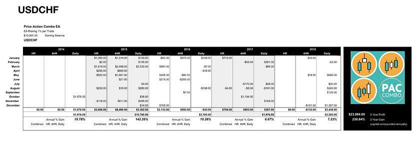 USDCHF PAC Summary.jpg
