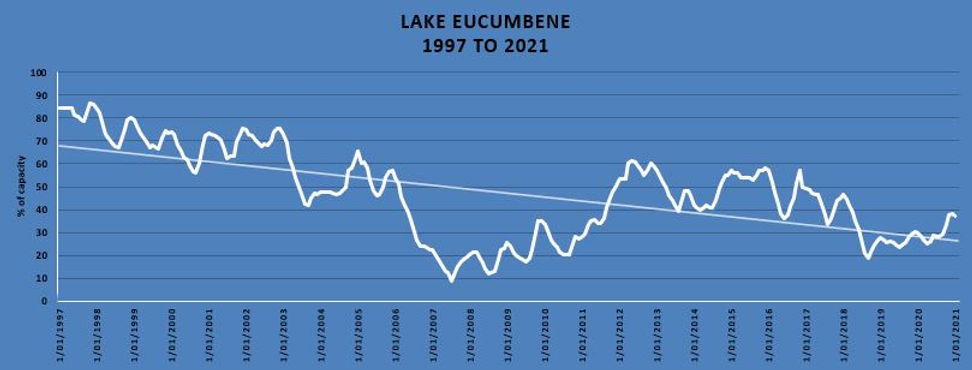 Lake Eucumbene Water Level Chart - 2021.