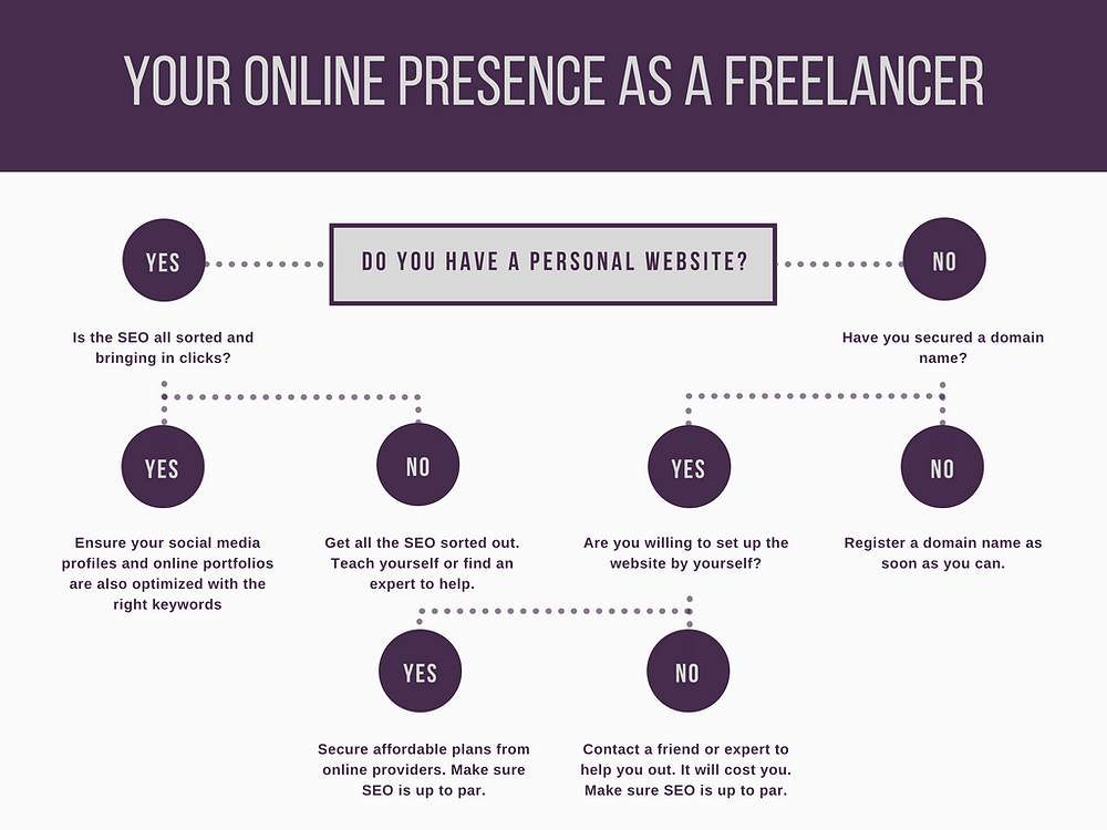 Decision chart when considering your online presence as a freelancer while acquiring new clients