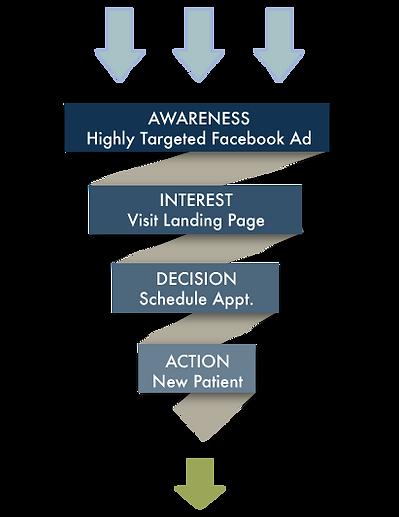 Social Media for Doctors. Facebook Sales Funnel