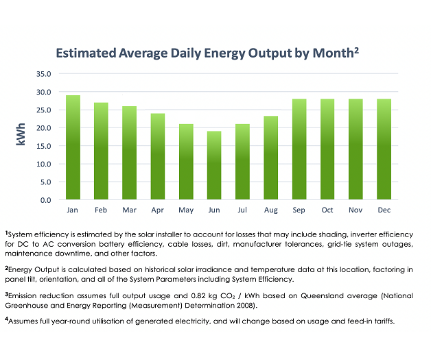 Estimated Average Daily Energy Output Graph