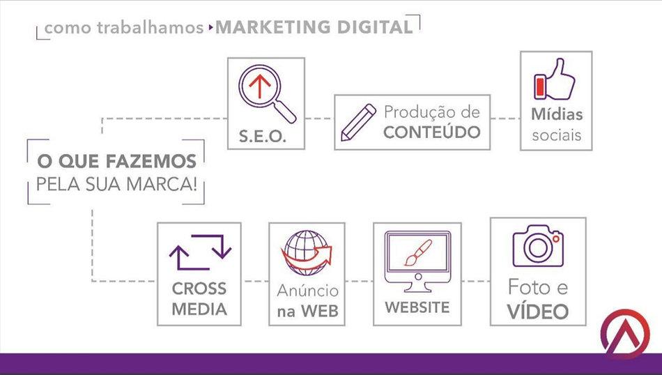 agencia de marketing digital1.jpg