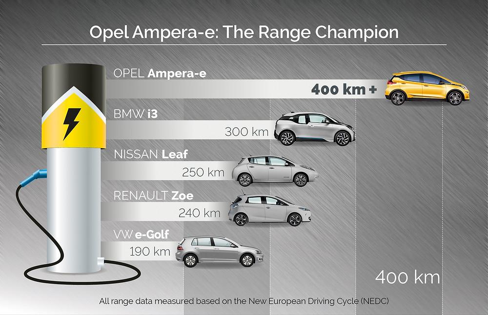 Opel Ampera-e - range chart