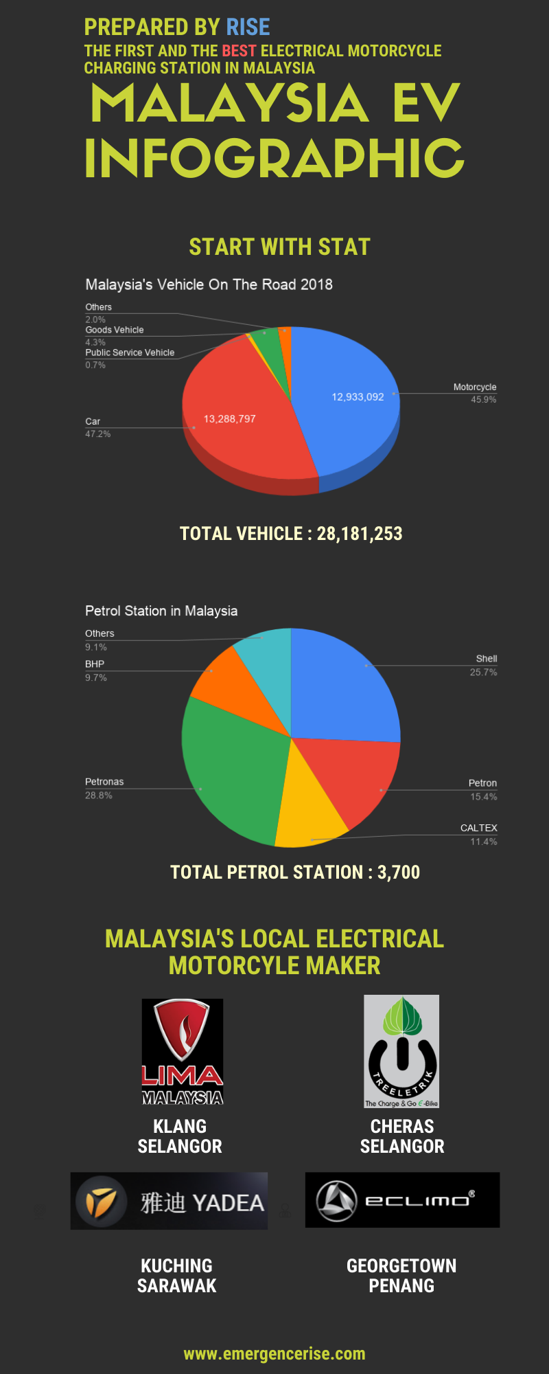 RISE Malaysia EV Infographic.png