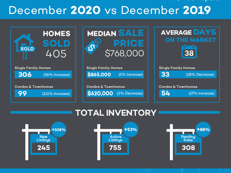 Oakland Real Estate Snapshot - December 2020