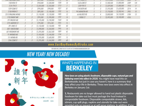 Berkeley Real Estate Newsletter - January 2020