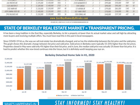 Berkeley Real Estate Market Report - Newsletter for First half of 2020