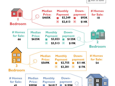 Buyer's Guide to Oakland Housing Market