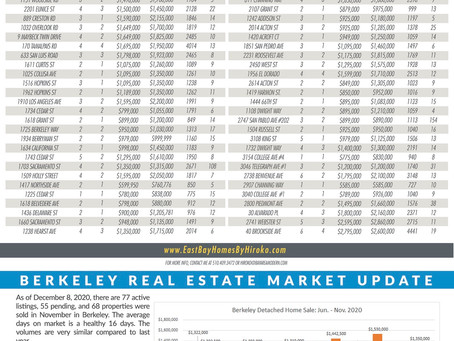 Berkeley Real Estate Newsletter - December 2020