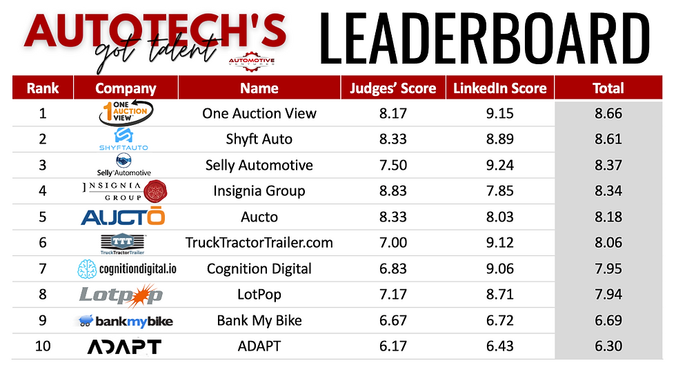 AutoTech's Got Talent Final Leaderboard.png