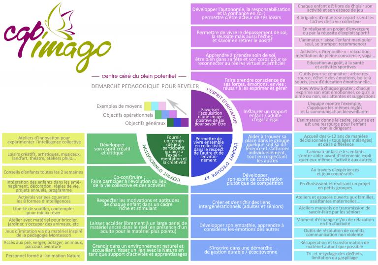 projet-educatif-et-pédagogique-cap-imago