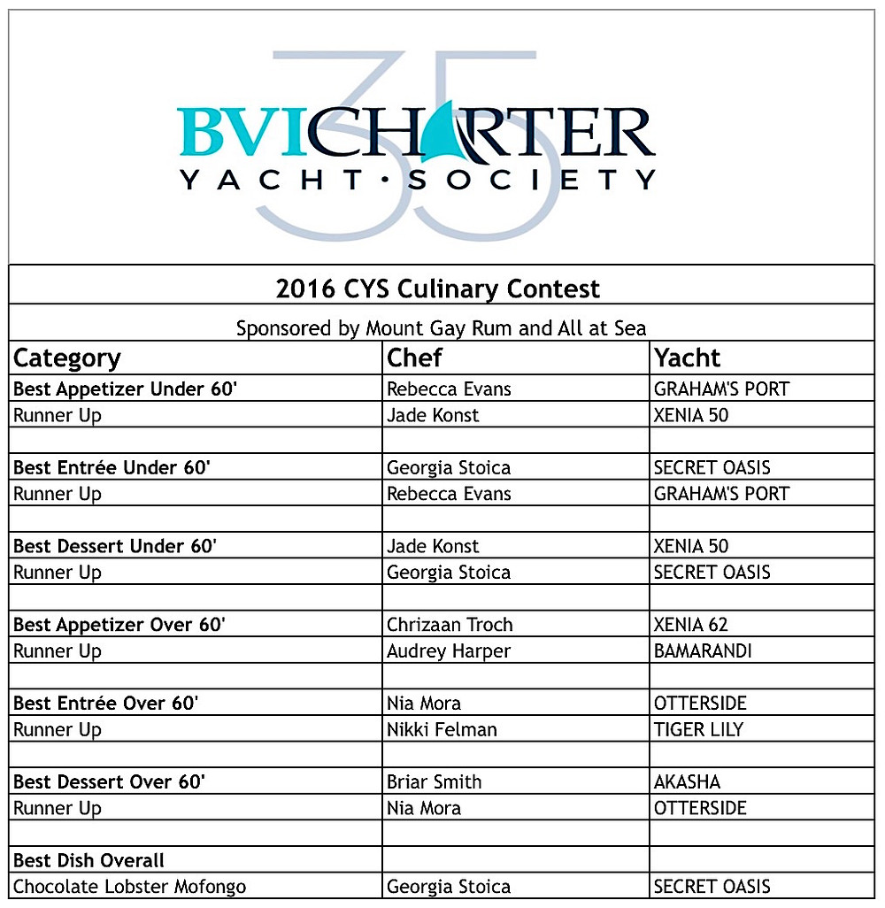 Winners of the CYS Charter Yacht Society Boat Show Culinary Competition