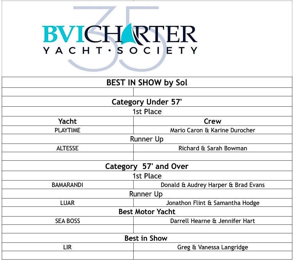 Winners of the CYS Charter Yacht Show Boats Best in Show 2016