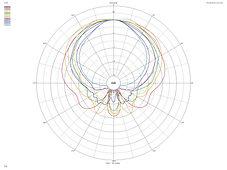 1st order crossover polar response, speaker polar response,