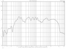 1st order frequency response