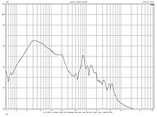 reflex port frequency response