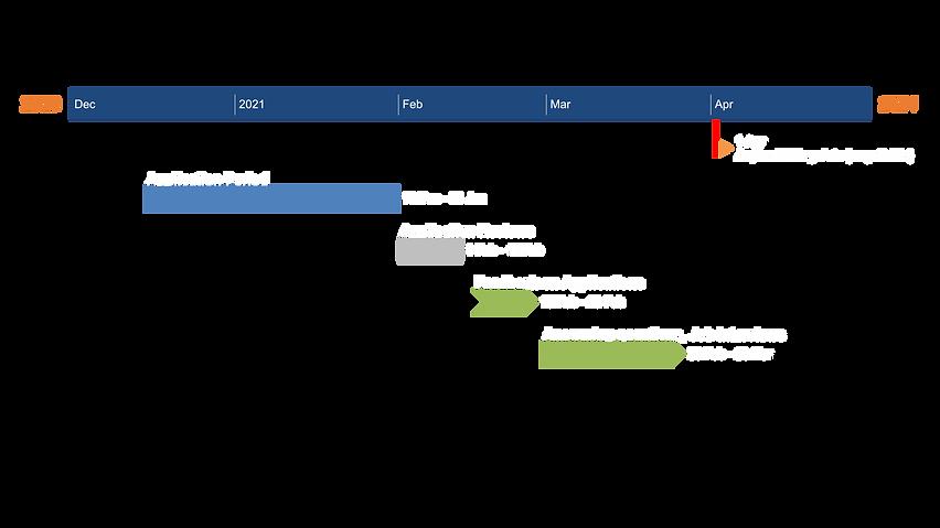 Apllication Timeline.png