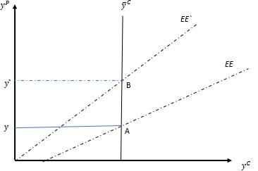 El modelo de tres brechas