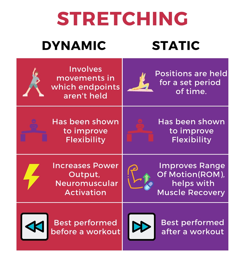 Image Reference: https://everythingfitness.quora.com/Dynamic-vs-Static-Stretching-Which-one-to-do-and-when