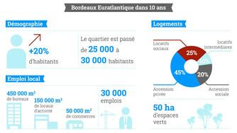 Le projet Bordeaux Euratlantique