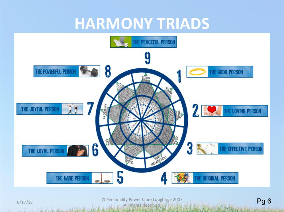 Harmony Triads Diagram