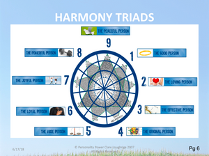 Harmony Triads Diagram