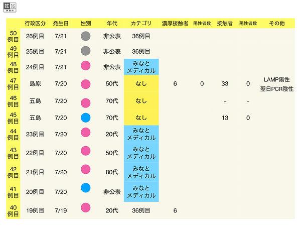 新型コロナ毎日の報告.001.jpeg