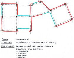 Schema strutturale