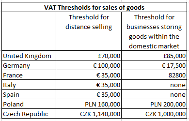 EU VAT thresholds for sales of goods, Ashored