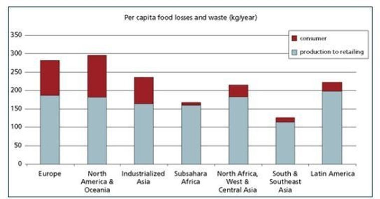Food waste per region.jpg