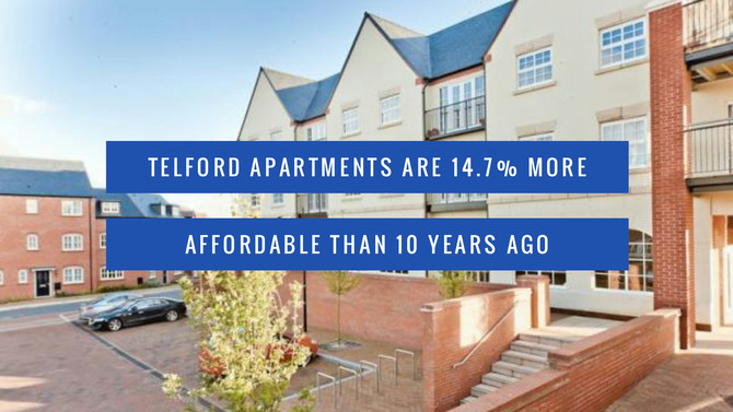 Telford Apartments are 14.7% more affordable than 10 years ago